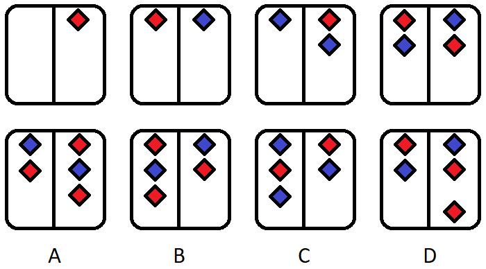 Predictive Index Test Sample Questions, PI Behaviour