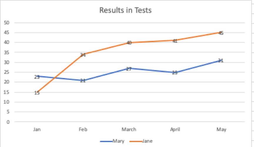 SHL Assessment Test Prep Course & Practice Questions